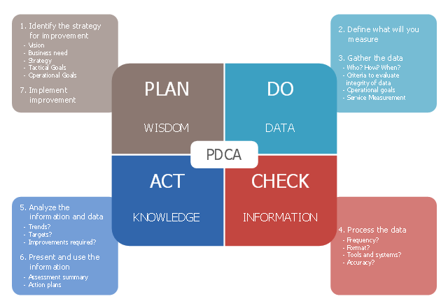 Diagram example, drawing shapes, deming pdca,