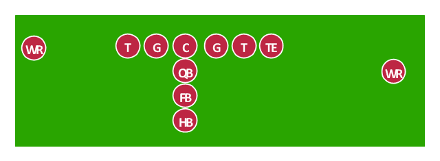 American football positions diagram, wide receiver, WR, tight end, TE, running back, RB, quarterback, QB, offensive tackle, T, offensive guard, G, holder, H, center, C,
