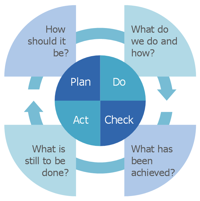 Components of competency based management quality management pdca diagram example quality management pdca ccuart Images