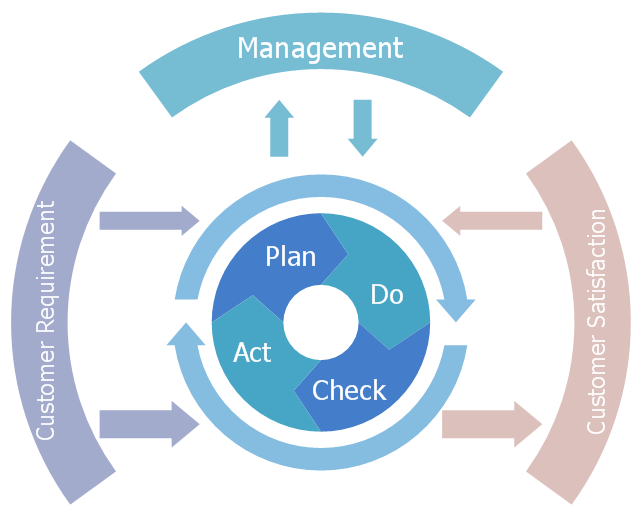 Diagram example, quality management process model,