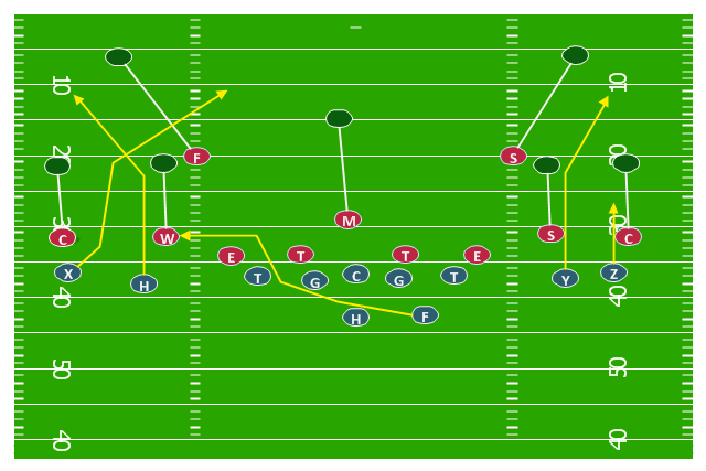 American football positions diagram, center,