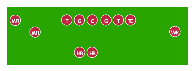 American football positions diagram, wide receiver, WR, tight end, TE, offensive tackle, T, offensive guard, G, holder, H, center, C,