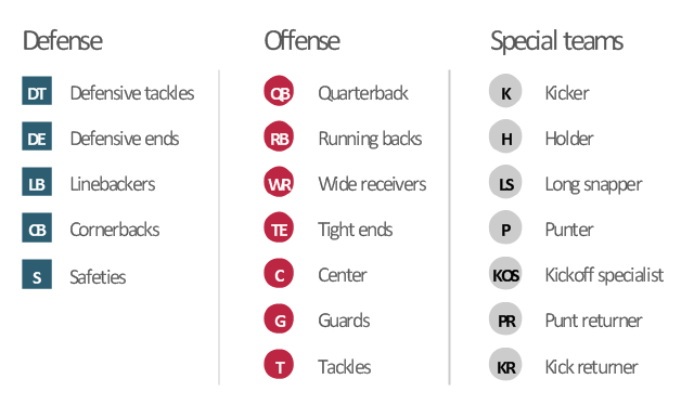 Football Uniform Numbers By Position