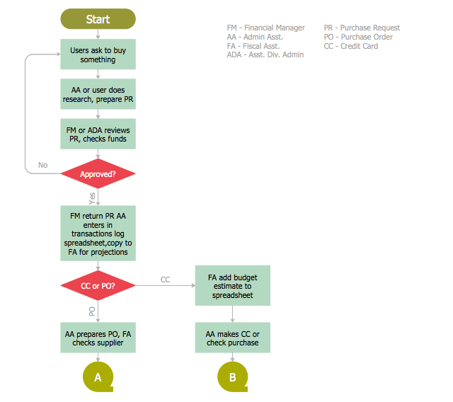 Procurement Process Mapping, terminator, start, end, process, magnetic tape, decision,
