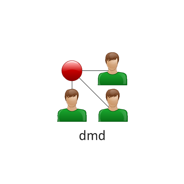 dmd, dmd, Directory Management Domain,