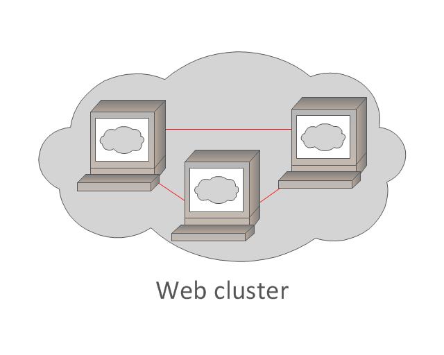 Web cluster, Web cluster,