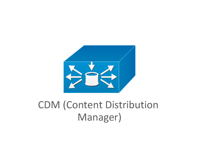 CDM (Content Distribution Manager), CDM, content distribution manager,