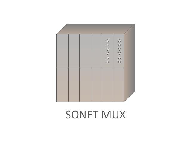 SONET MUX, SONET MUX,