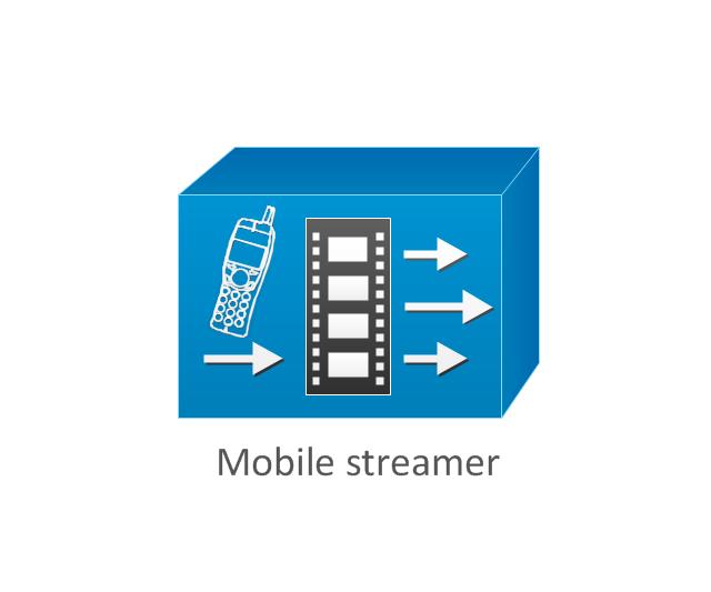 Mobile streamer, mobile streamer,