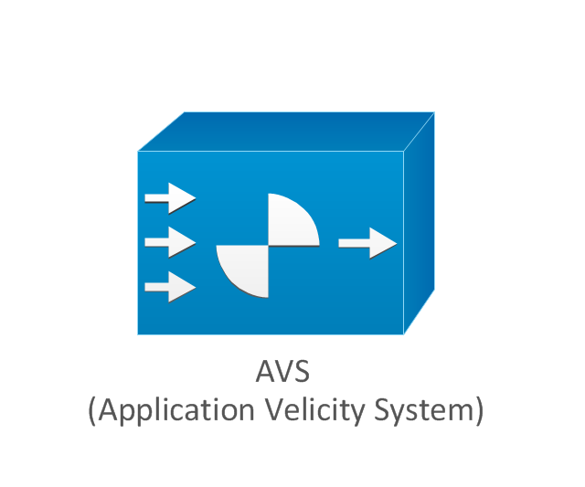 AVS (Application Velicity System), AVS, Application Velicity System,