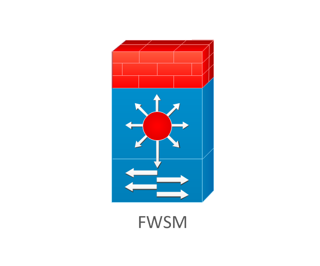 FireWall Service Module (FWSM), FireWall Service Module, FWSM ,