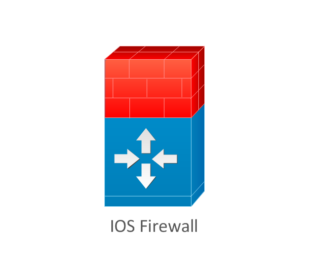 IOS firewall, IOS firewall ,