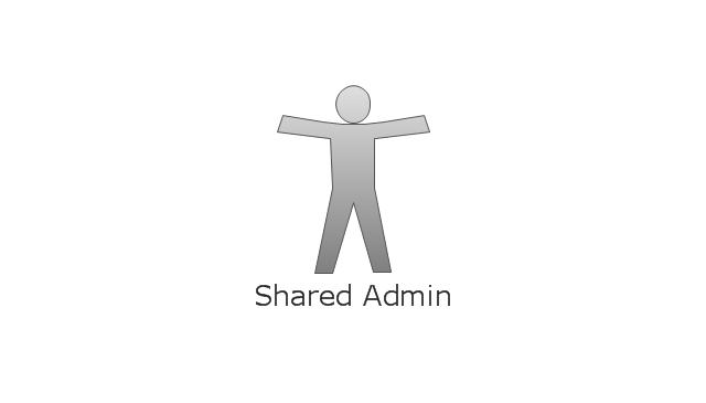 , shared admin