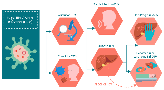 Medical flowchart, virus, transplantology, speech therapy, research, rectangular frame dotted, rectangle, infectious diseases, hexagon, hepatology, liver, hand, elbow connector, smart connector, drawing shapes, arc connector,