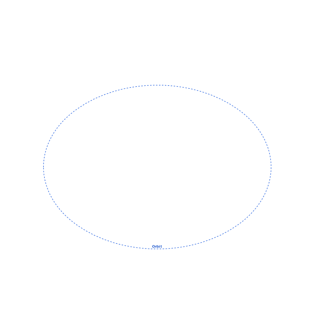 Orbit (oval), orbit,