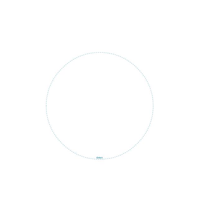 Orbit, orbit,
