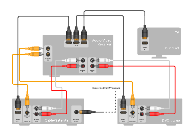 Hookup diagram, device, half part, device, coaxial, TV, plug, connector, coaxial, TV, jack, connector, TV, RCA, phono, cinch, socket, RCA connector, RCA jack, phono connector, cinch connector, HDMI, plug, connector, HDMI, jack, connector,