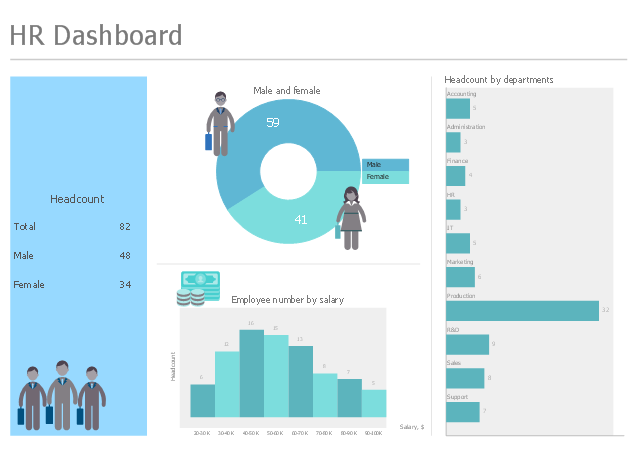 Human Resources Dashboard, сapital Formation, Personnel, Logistic  Indicators, Multi Digital Values Kpi