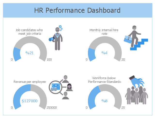 KPIs dashboard, skill, performance management, compensation management, business success, arc indicator, arc kpi,