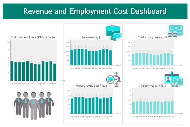 revenue and employment cost dashboard