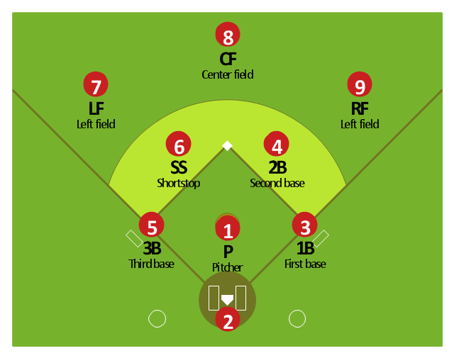 Baseball positions diagram, third baseman, 3B, third base, shortstop, SS, second baseman, 2B, second base, right fielder, RF, right field, pitcher, P, left fielder, LF, left field, first baseman, 1B, first base, colored baseball field, center fielder, CF, center field, catcher, C,