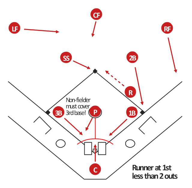 baseball positions diagram third baseman 3b third base simple baseball field