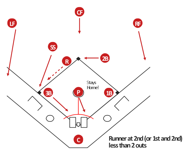Baseball positions diagram, third baseman, 3B, third base, simple baseball field, softball field, shortstop, SS, second baseman, 2B, second base, right fielder, RF, right field, pitcher, P, left fielder, LF, left field, first baseman, 1B, first base, center fielder, CF, center field, catcher, C,