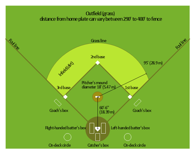 Baseball field diagram, colored baseball field,