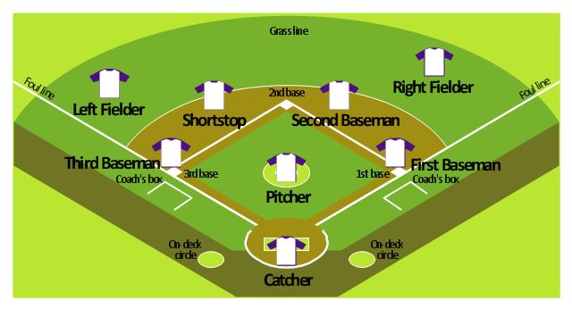 Baseball Diagram  U2013 Defence Positions