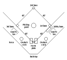simple baseball fieldbaseball field diagram