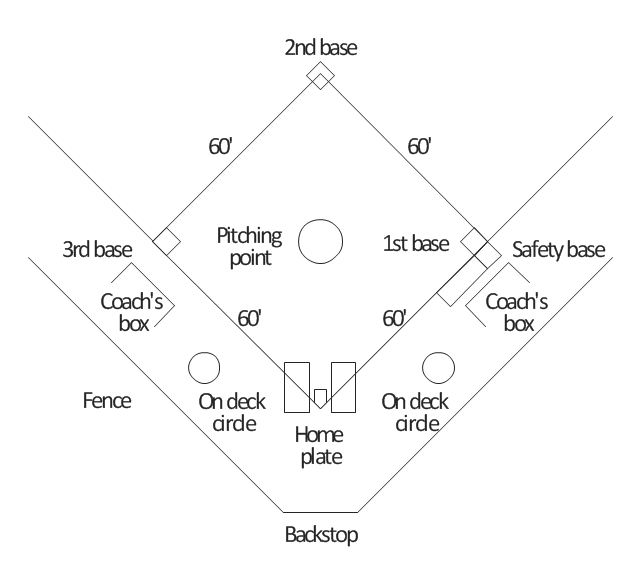 Baseball field diagram, simple baseball field, softball field,