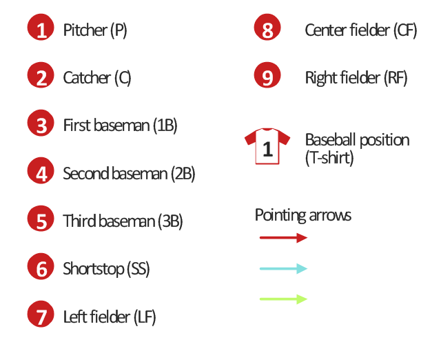 Baseball positions diagram symbols, third baseman, 3B, third base, shortstop, SS, second baseman, 2B, second base, right fielder, RF, right field, pitcher, P, left fielder, LF, left field, first baseman, 1B, first base, center fielder, CF, center field, catcher, C, baseball position, T-shirt,