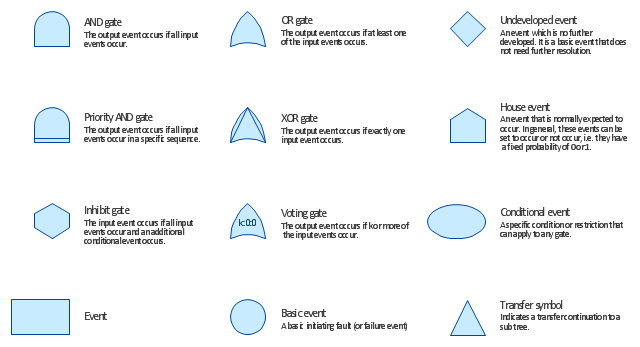FTA diagram symbols, voting gate, undeveloped event, transfer, priority AND gate, inhibit gate, house event, exclusive OR gate, event, conditional event, basic event, basic initiating fault, failure event, OR gate, AND gate,