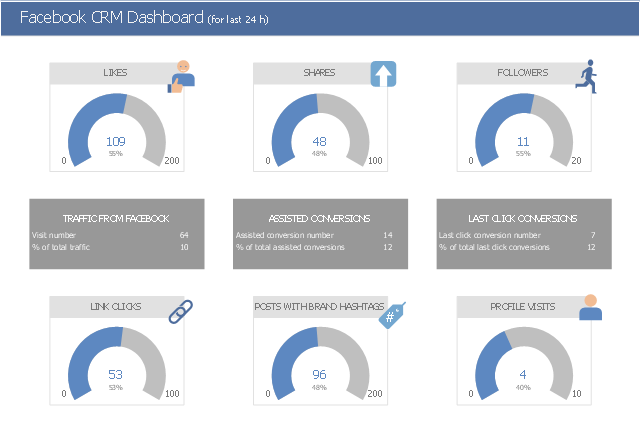 Business dashboard, upgrade, crm icons, tag, crm icons, logistic indicators, multi digital values kpi, customer, crm icons, customer loyalty, crm icons, arc indicator, arc kpi, activity, crm icons, URL, crm icons,