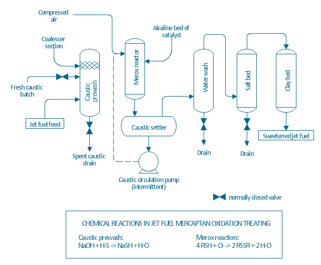 process flow diagram symbols chemical engineering process flow rh conceptdraw com Aircraft Fuel System Diagram Schematic Chart