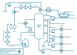 crude oil distillation unit pfd rh conceptdraw com Continuous Distillation Continuous Distillation
