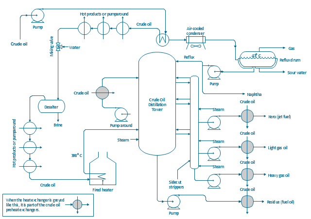 Process flow diagram (PFD), vapor, horizontal, jacketed vessel, vaporizing equipment, heater, cooler, heat exchanger, intersecting flowlines, fired heater, column, centrifugal pump, air-blown, cooler,