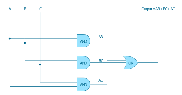 Logic gate diagram, OR gate, AND gate,