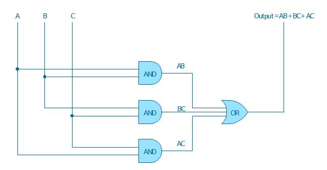 logic gate diagram - template and gate diagram