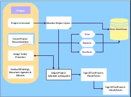 Audit flowchart, tagged process, event, document, database, data transmission,