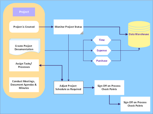 Audit flowchart, tagged process, event, document, database, data transmission,