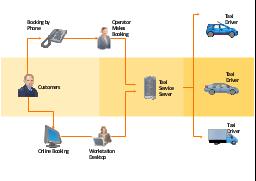 Work flow chart, truck, server, phone, person, operator, online booking, motor pool, car, car,