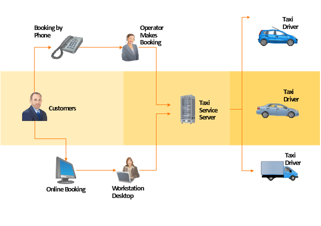 Work flow chart, truck, server, phone, person, operator, online booking, motor pool, car, car,