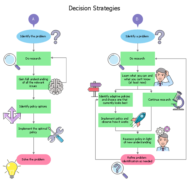 Decision strategies energy resources diagram flow chart of decision diagram example tools terminal point start signpost rocket question ccuart Choice Image