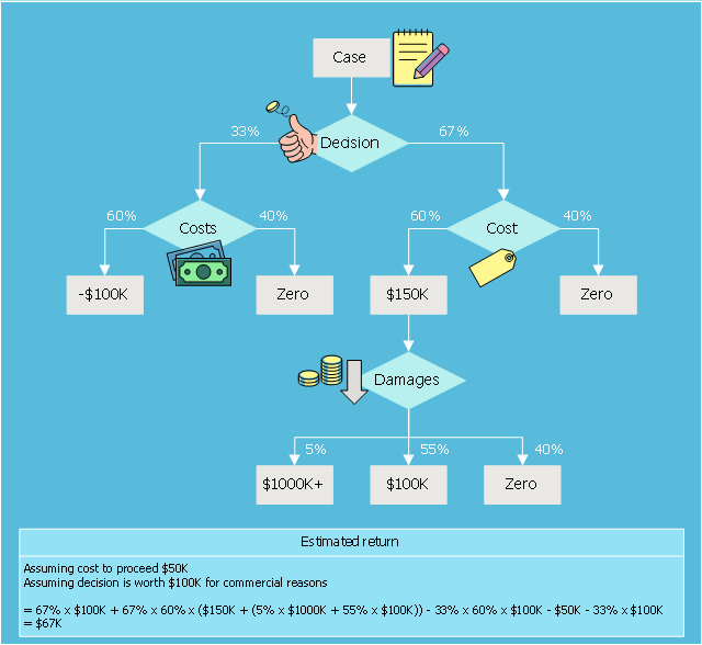 Decision diagram example, tag, table, process step, note, heads or tails, flipping a coin, down arrow, decision, coins, banknotes,
