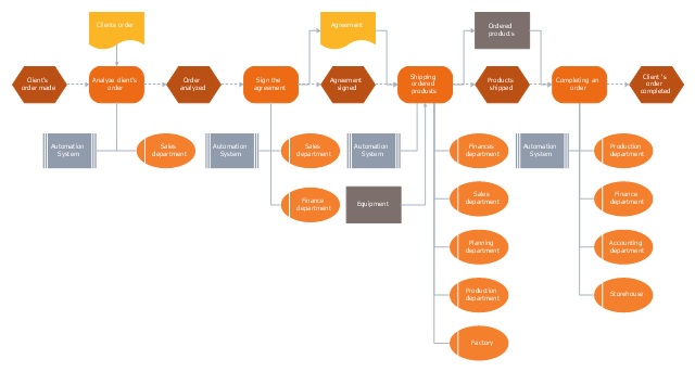 EPC flow chart, system, organization unit, information object, material object, function, event, document,