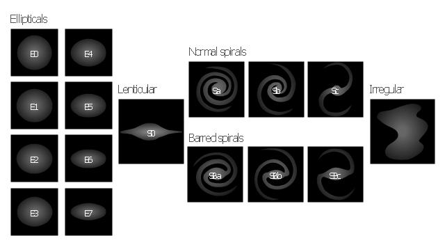 Galaxy symbols, irregular galaxy, Irr, Sc galaxy, Sb galaxy, Sa galaxy, SBc galaxy, SBb galaxy, SBa galaxy, S0 galaxy, lenticular galaxy, E7 galaxy, E6 galaxy, E5 galaxy, E4 galaxy, E3 galaxy, E2 galaxy, E1 galaxy, E0 galaxy,