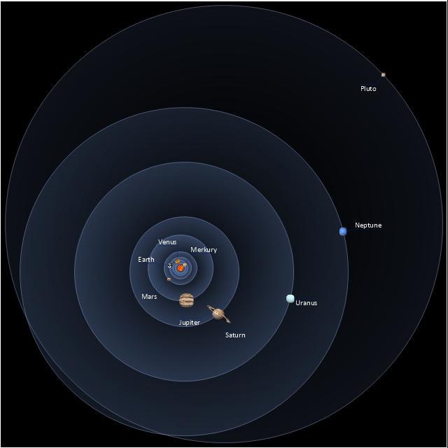 Solar system, Solar system,