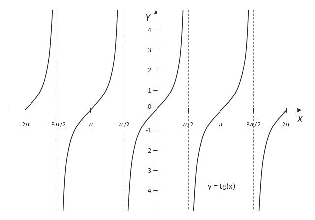 Tangent, tg(x),