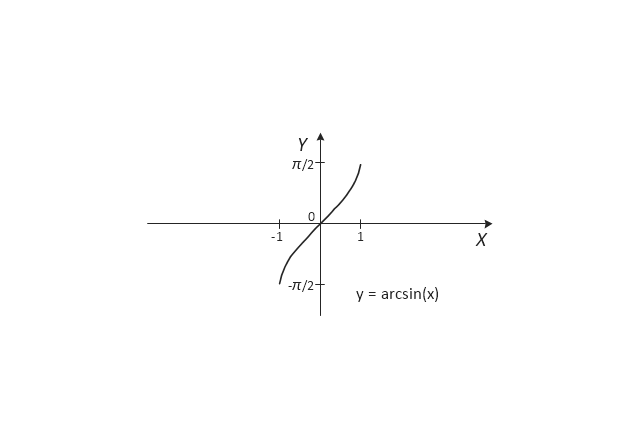 Arcsine, sin(x),